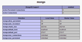 Mongo dans PHPInfo